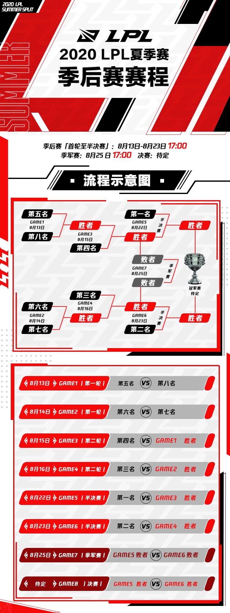 lpl2020夏季赛季后赛规则