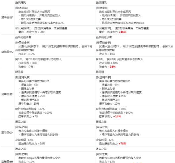 《DNF》蓝拳圣使2020CP技能改版介绍