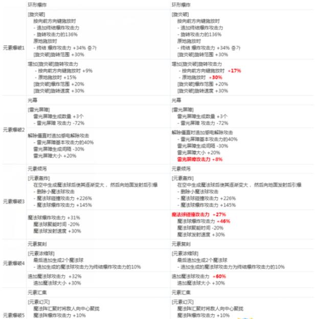 《DNF》元素爆破师2020CP技能改版介绍