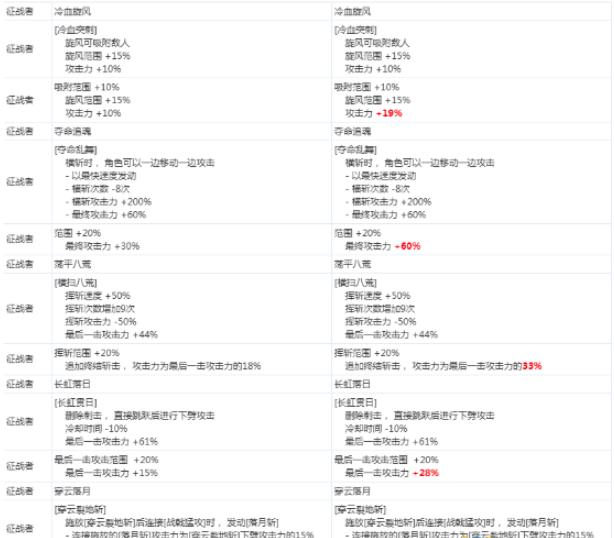 《DNF》征战者2020CP技能改版介绍