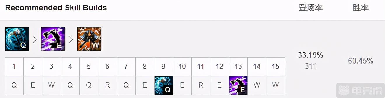 《LOL》10.25强势打野英雄奥拉夫推荐