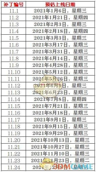 《LOL》2021版本更新时间表