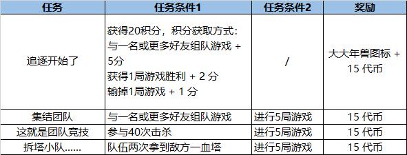 LOL2021福牛通行证任务攻略