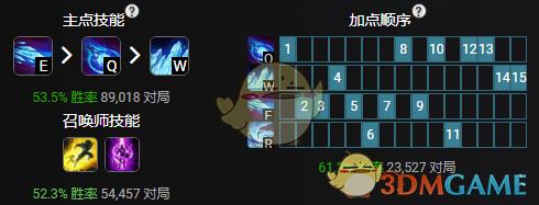 《LOL》11.6中单凤凰攻略