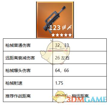 《堡垒之夜》Famas突击步枪使用技巧攻略