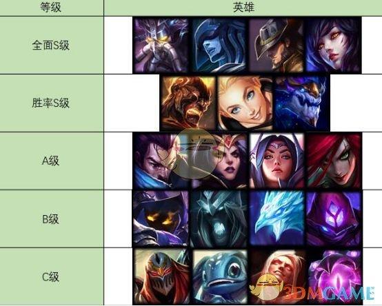 《LOL》S9最强中单排名