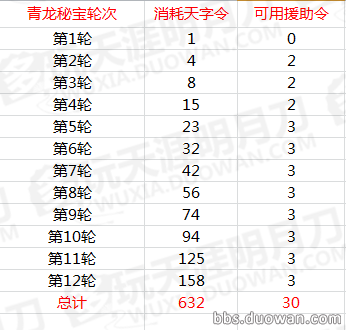 《天涯明月刀》青龙秘宝抽奖消耗统计表