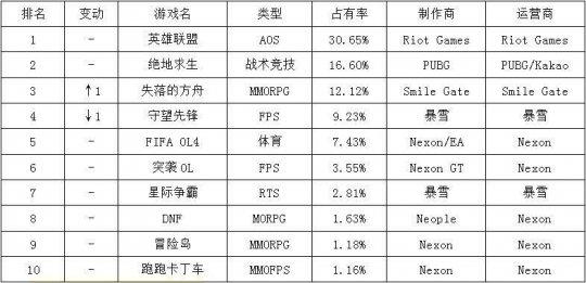 《失落的方舟》超越《守望先锋》位居第三   韩游周榜