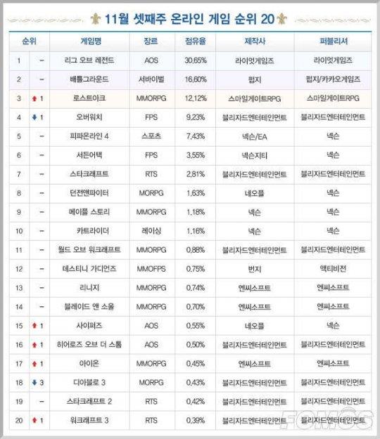 《失落的方舟》超越《守望先锋》位居第三 | 韩游周榜