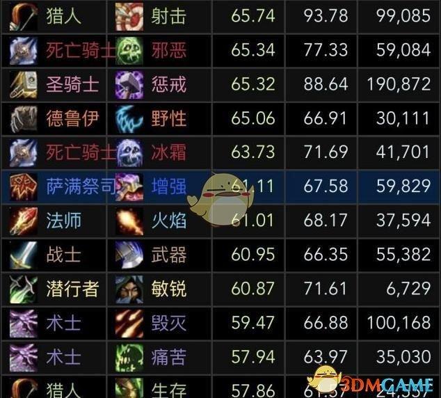《魔兽世界》8.15大秘境DPS职业排名