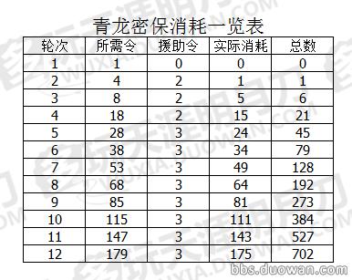 《天涯明月刀》3月13日青龙秘宝活动奖池全解析