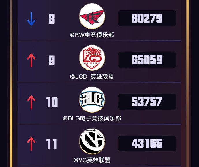 LPL战队势力三月榜单:TOP上升至前五