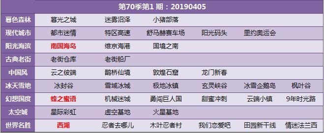 《QQ飞车》第七十季车神争霸赛开放地图
