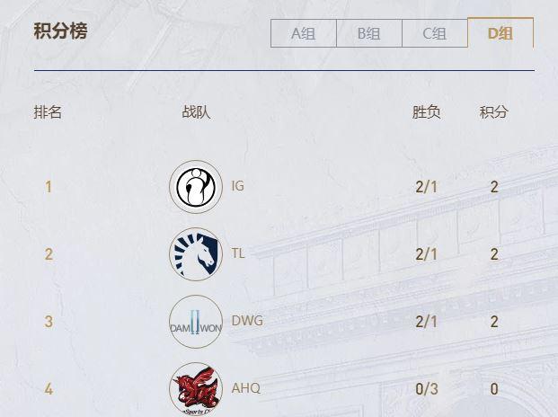 《LOL》S9全球总决赛各组积分一览
