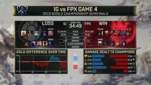 虎牙S9:中野节奏全面压制,FPX完美发挥统治内战杀入决赛