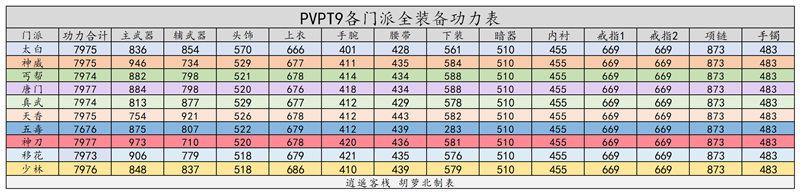 《天涯明月刀》禅宗少林天香PVP T9金装属性