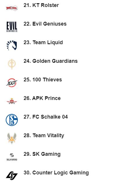 《LOL》ESPN战力排行榜 T1登顶上第一