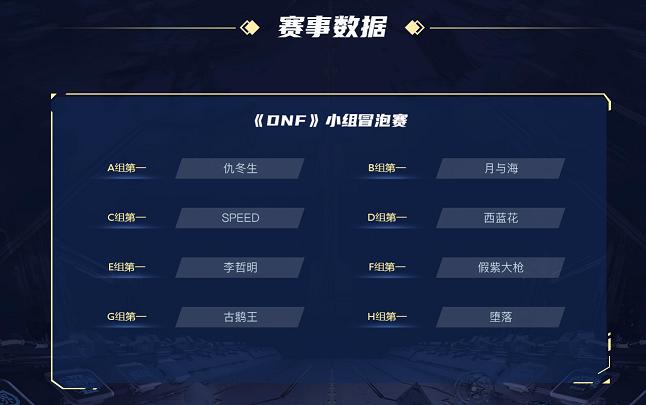 游戏资讯:虎牙超级联赛DNF比赛今日总决赛 老仇二海再争冠军