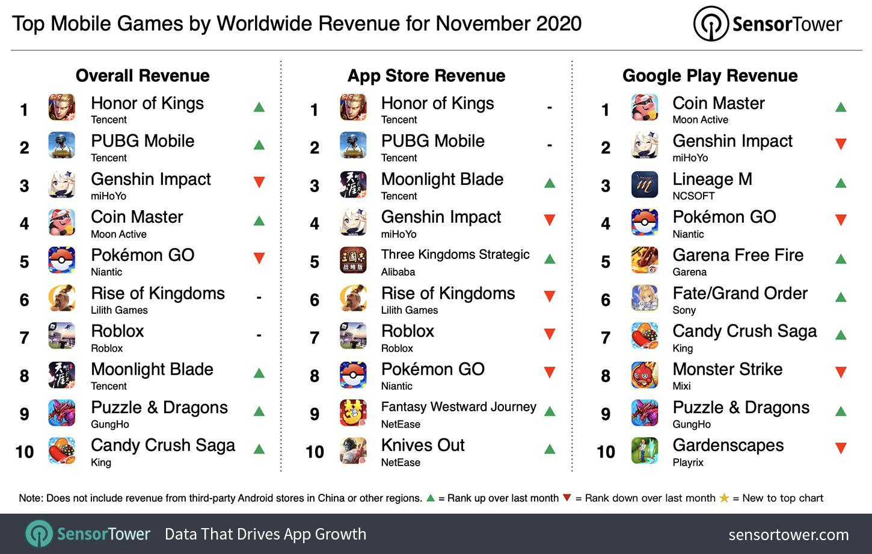 11月全球手游收入榜:《王者荣耀》第一